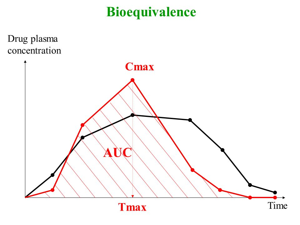 Bioequivalence Drug plasma concentration Cmax AUC Tmax Time