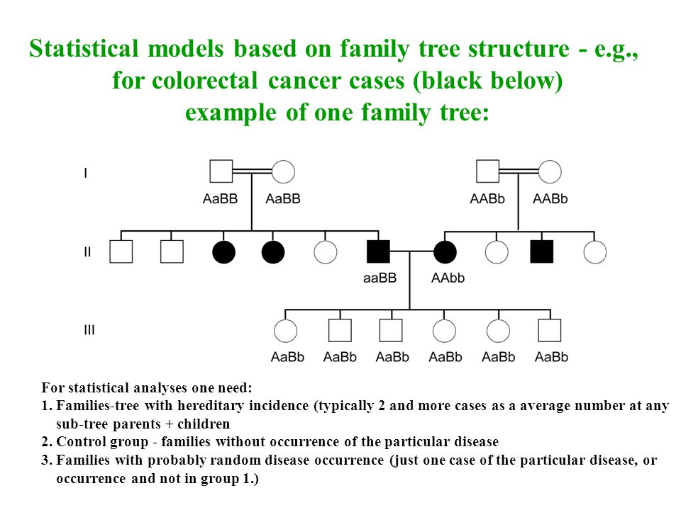 Statistical models based on family tree structure - e.g.,