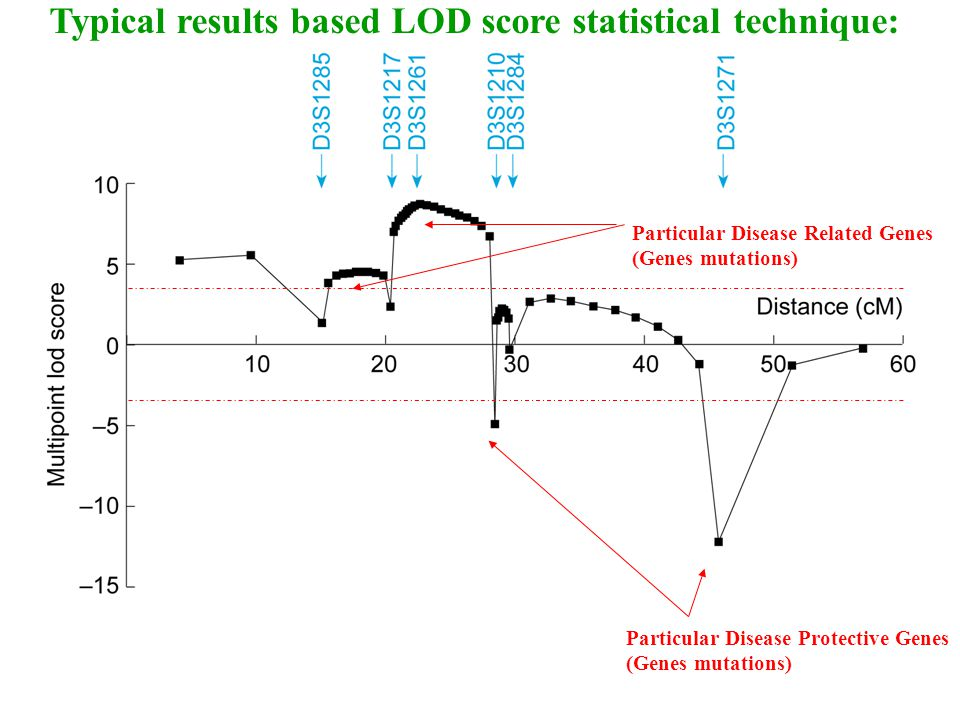 Typical results based LOD score statistical technique: