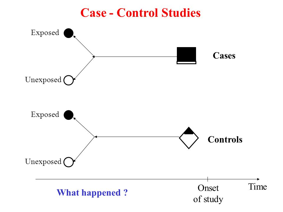 Case - Control Studies Cases Controls Time Onset What happened