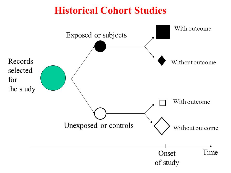 Historical Cohort Studies
