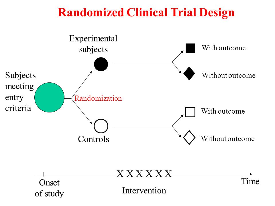 Randomized Clinical Trial Design