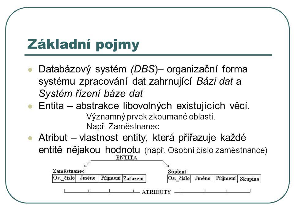 Základní pojmy Databázový systém (DBS)– organizační forma systému zpracování dat zahrnující Bázi dat a Systém řízení báze dat.