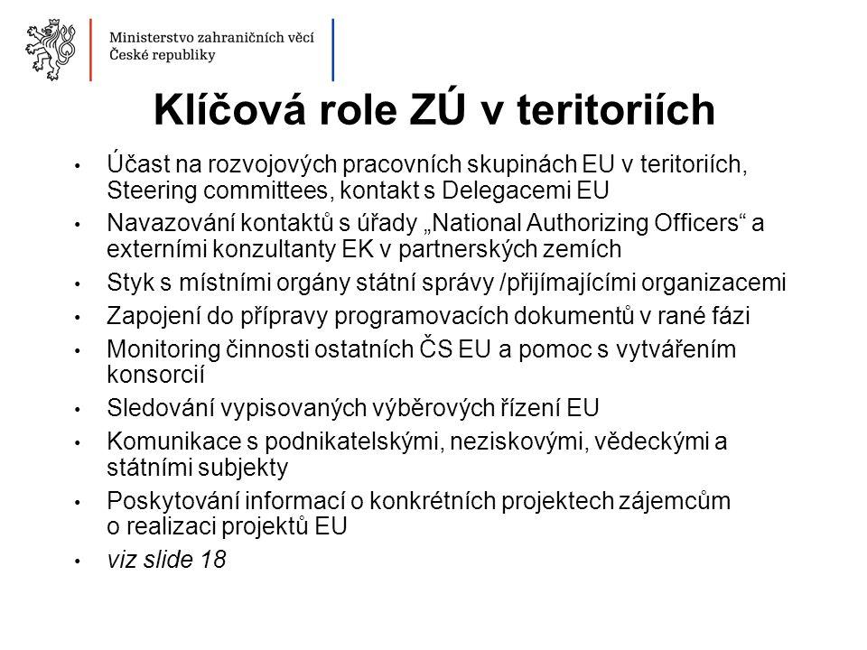 Klíčová role ZÚ v teritoriích