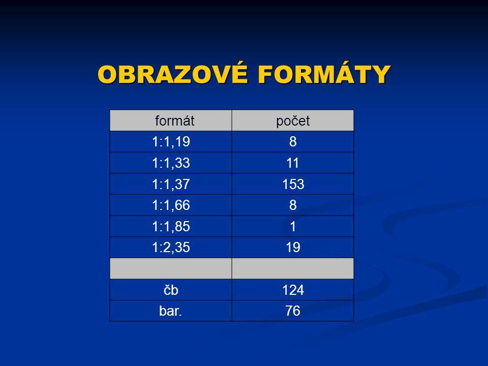OBRAZOVÉ FORMÁTY formát počet 1:1,19 8 1:1,33 11 1:1,37 153 1:1,66