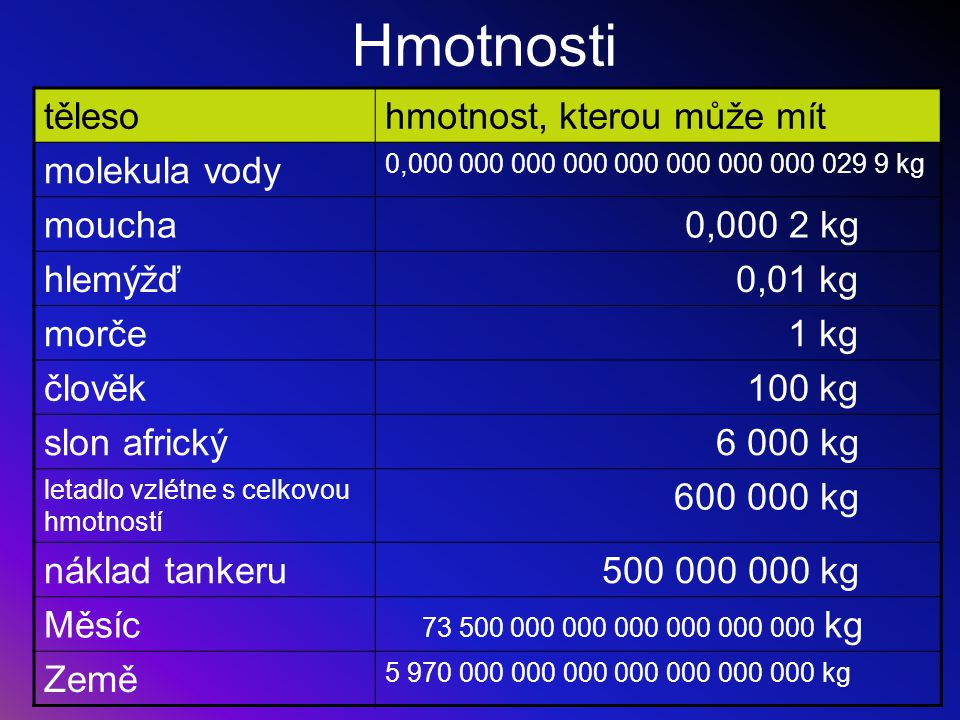 Hmotnosti těleso hmotnost, kterou může mít molekula vody moucha