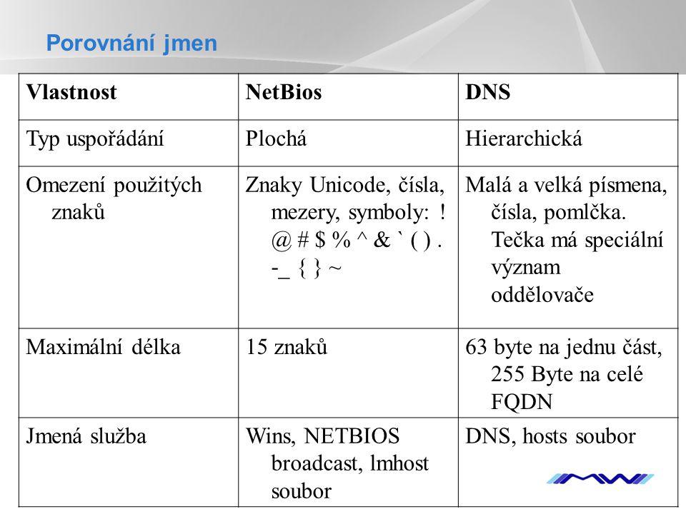Porovnání jmen Vlastnost. NetBios. DNS. Typ uspořádání. Plochá. Hierarchická. Omezení použitých znaků.