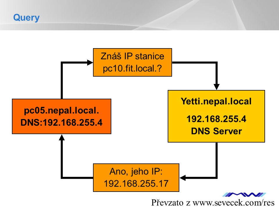 Query Znáš IP stanice. pc10.fit.local. Yetti.nepal.local. 192.168.255.4 DNS Server. pc05.nepal.local.