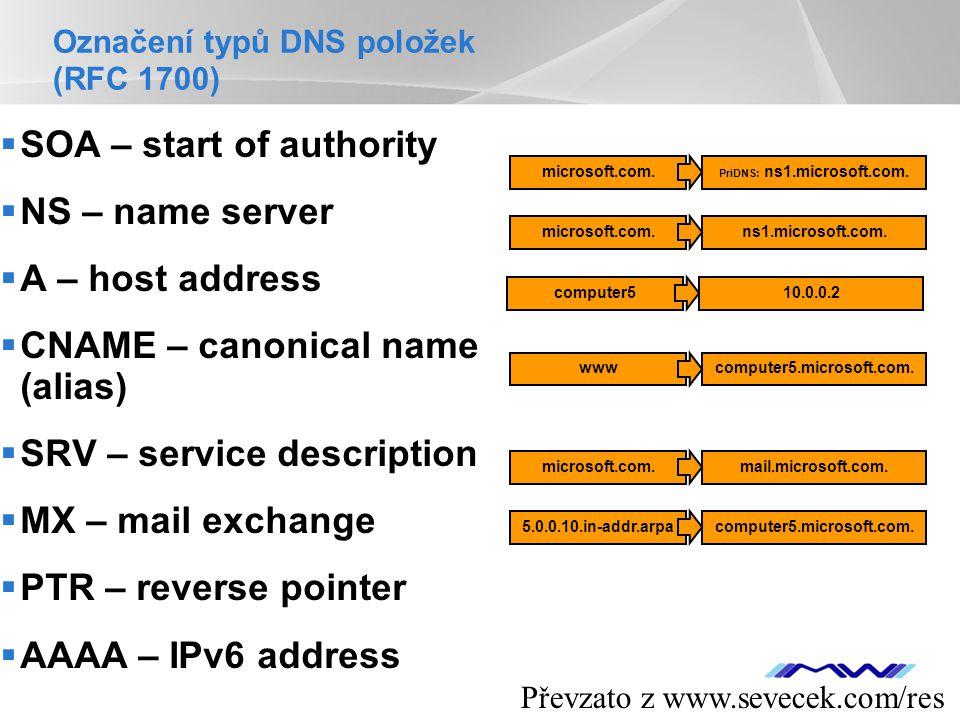 Označení typů DNS položek (RFC 1700)