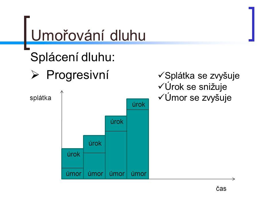 Umořování dluhu Splácení dluhu: Progresivní Splátka se zvyšuje