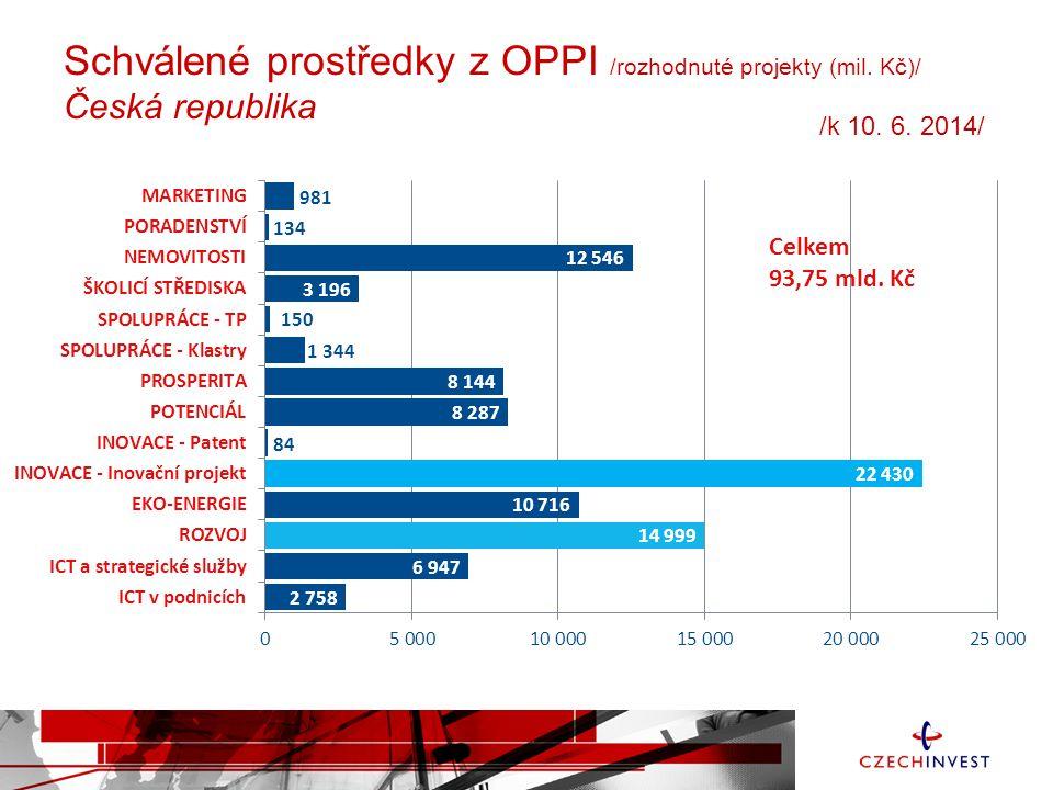 Schválené prostředky z OPPI /rozhodnuté projekty (mil