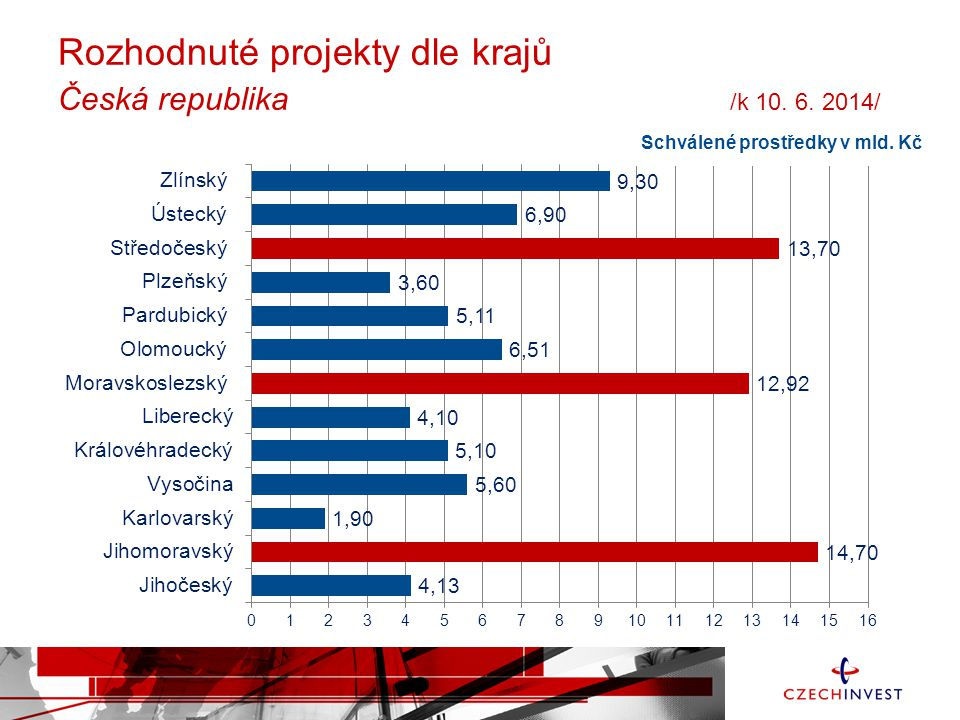 Rozhodnuté projekty dle krajů Česká republika /k 10. 6. 2014/
