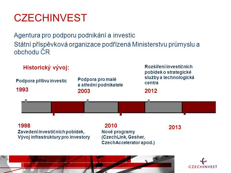 CZECHINVEST Agentura pro podporu podnikání a investic Státní příspěvková organizace podřízená Ministerstvu průmyslu a obchodu ČR