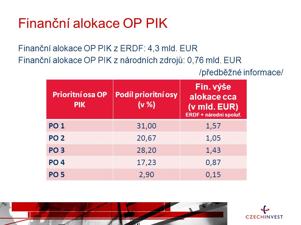 Finanční alokace OP PIK