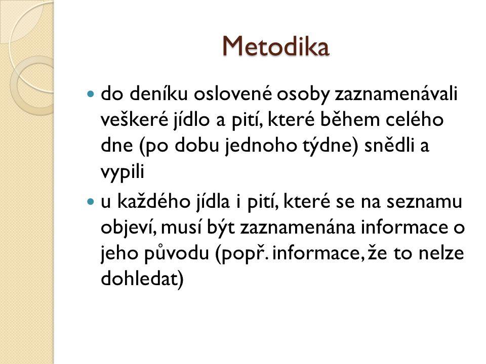 Metodika do deníku oslovené osoby zaznamenávali veškeré jídlo a pití, které během celého dne (po dobu jednoho týdne) snědli a vypili.