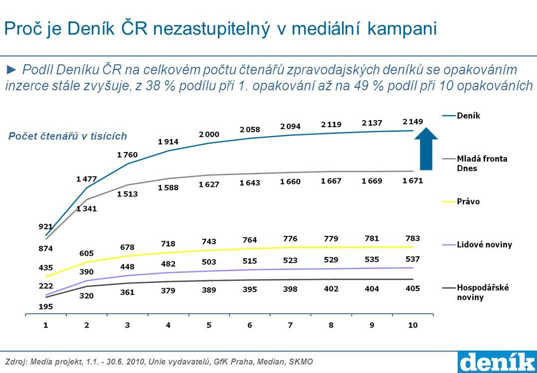 Proč je Deník ČR nezastupitelný v mediální kampani