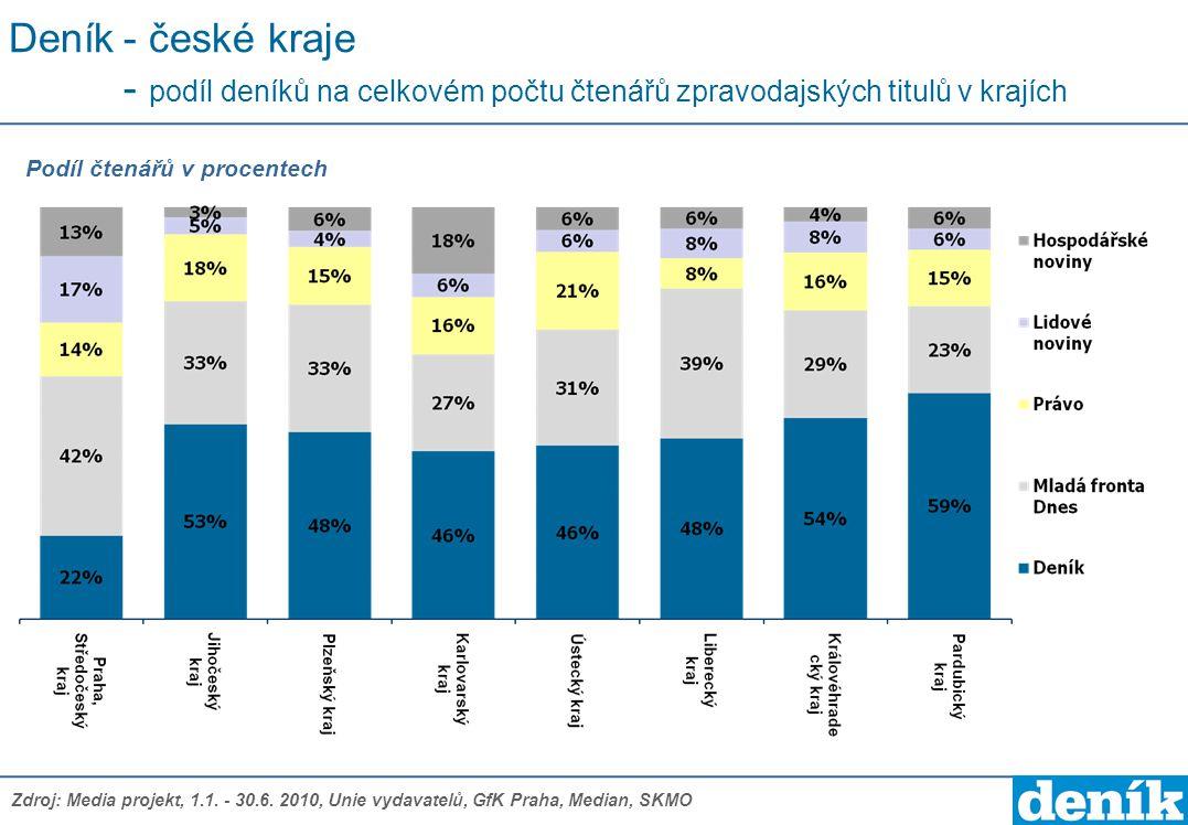 Deník - české kraje - podíl deníků na celkovém počtu čtenářů zpravodajských titulů v krajích
