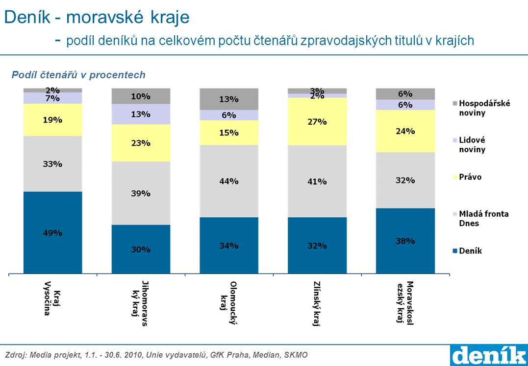 Deník - moravské kraje - podíl deníků na celkovém počtu čtenářů zpravodajských titulů v krajích