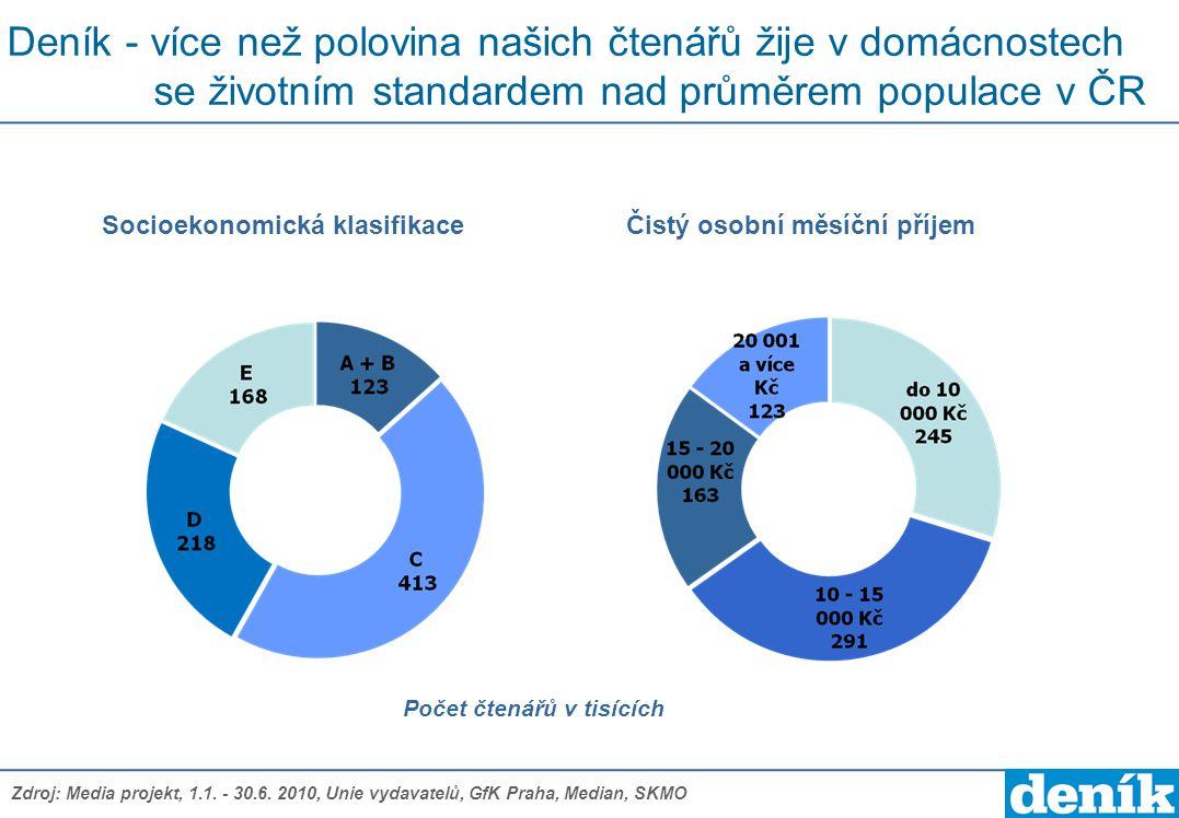 Socioekonomická klasifikace Čistý osobní měsíční příjem
