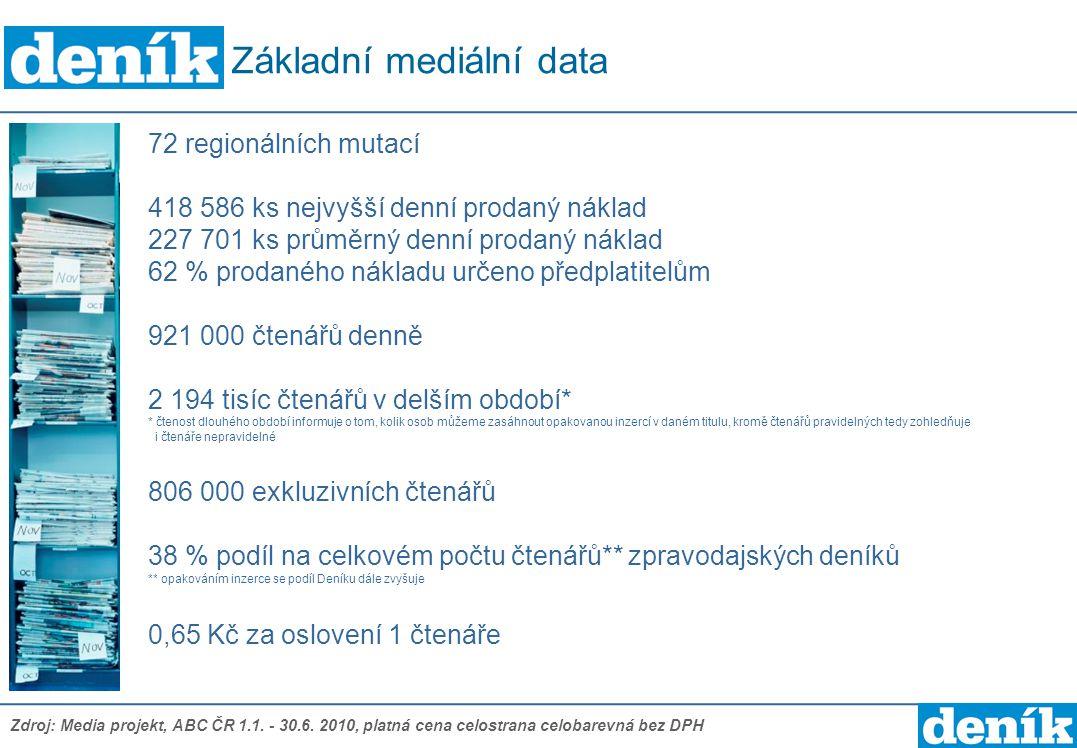 Základní mediální data
