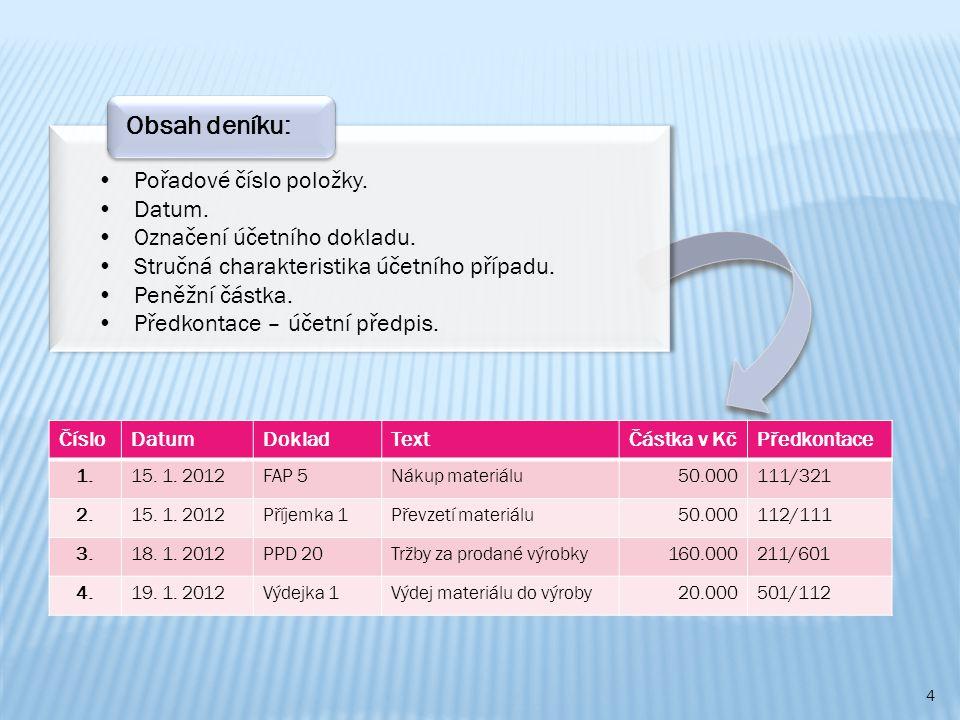 Obsah deníku: Pořadové číslo položky. Datum.