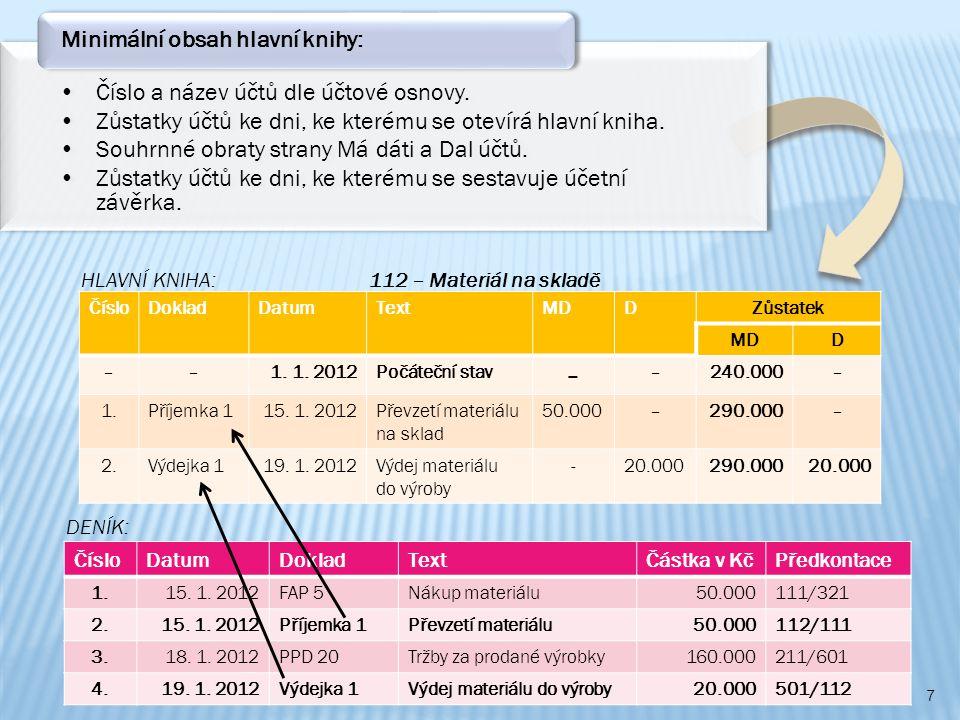 Číslo a název účtů dle účtové osnovy.