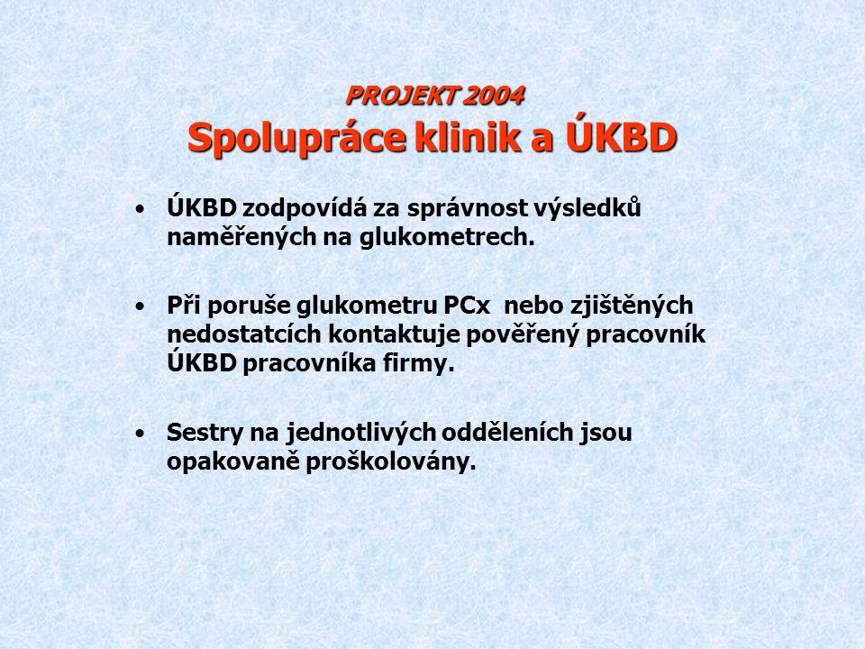 PROJEKT 2004 Spolupráce klinik a ÚKBD