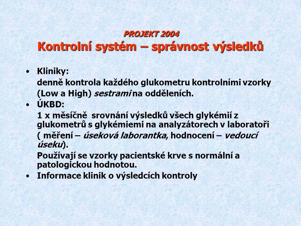 PROJEKT 2004 Kontrolní systém – správnost výsledků