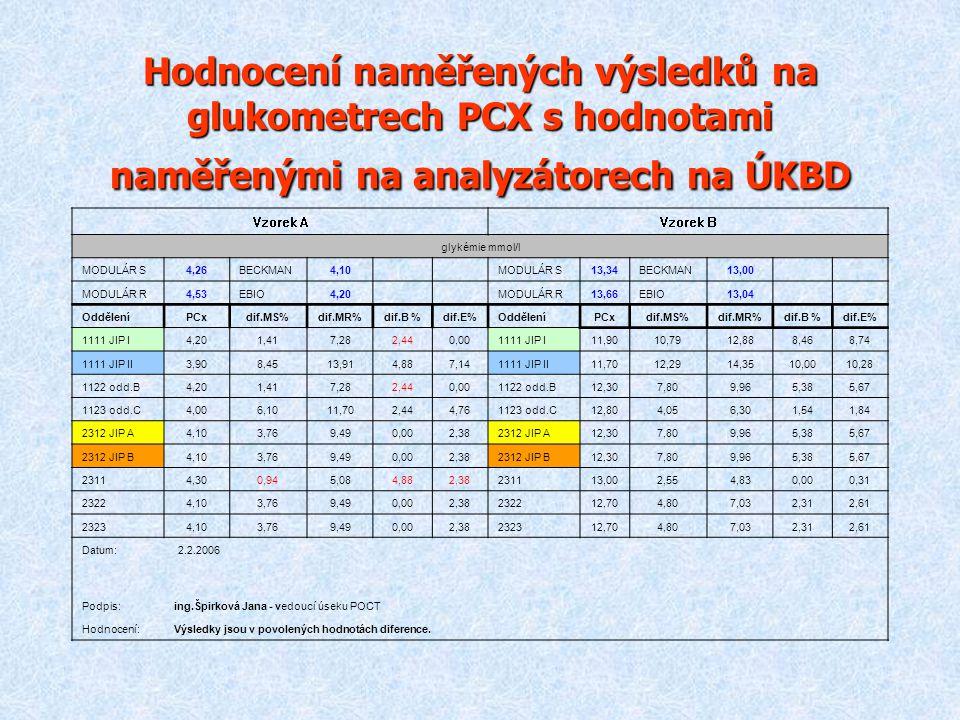 Hodnocení naměřených výsledků na glukometrech PCX s hodnotami naměřenými na analyzátorech na ÚKBD