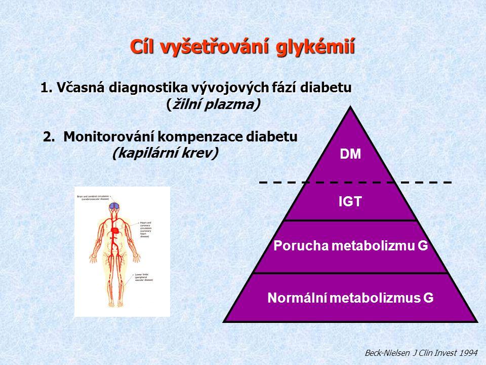 Normální metabolizmus G