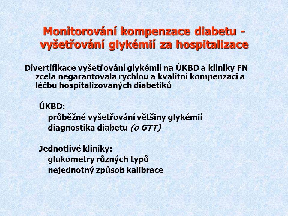 Monitorování kompenzace diabetu - vyšetřování glykémií za hospitalizace