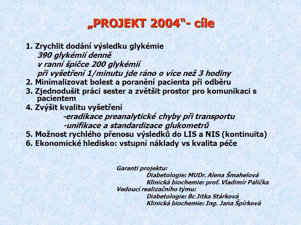 """""""PROJEKT 2004 - cíle 1. Zrychlit dodání výsledku glykémie"""