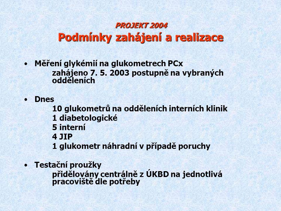 PROJEKT 2004 Podmínky zahájení a realizace