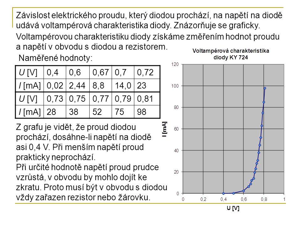 Závislost elektrického proudu, který diodou prochází, na napětí na diodě udává voltampérová charakteristika diody. Znázorňuje se graficky.