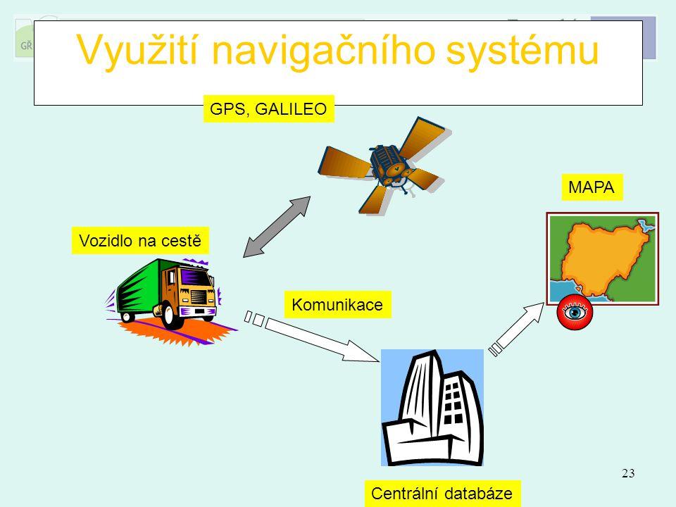 Využití navigačního systému