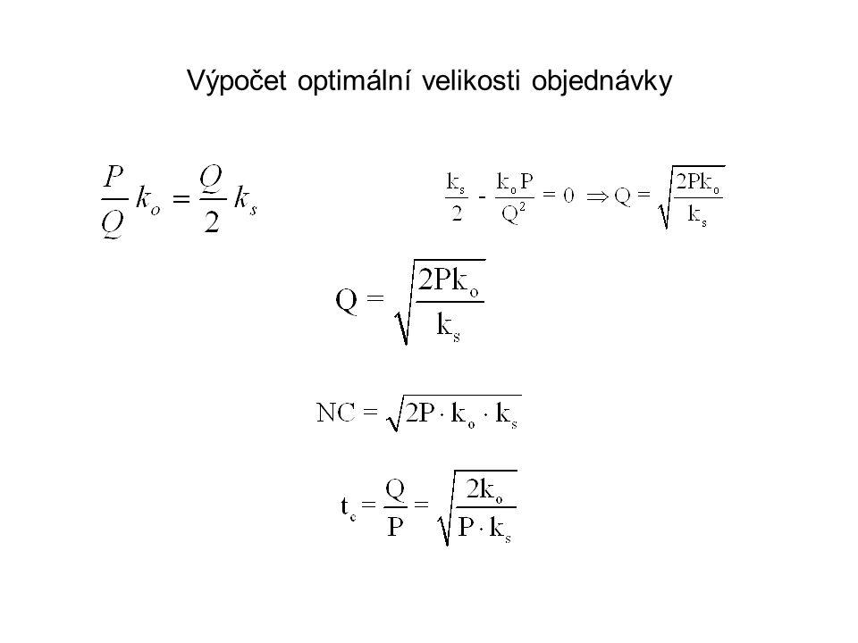 Výpočet optimální velikosti objednávky