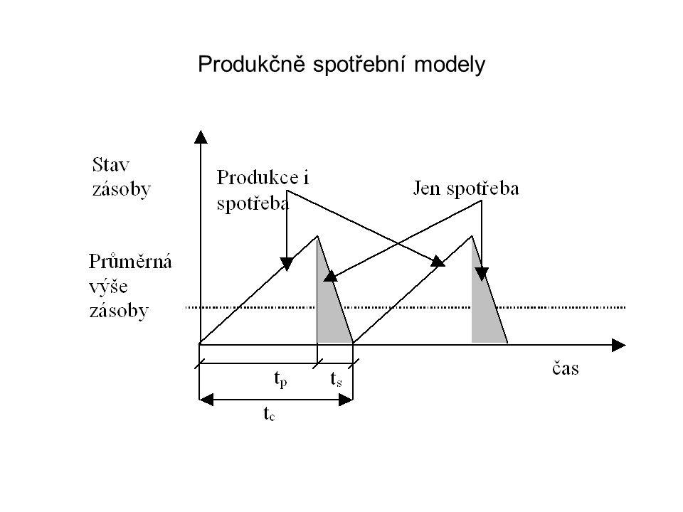 Produkčně spotřební modely