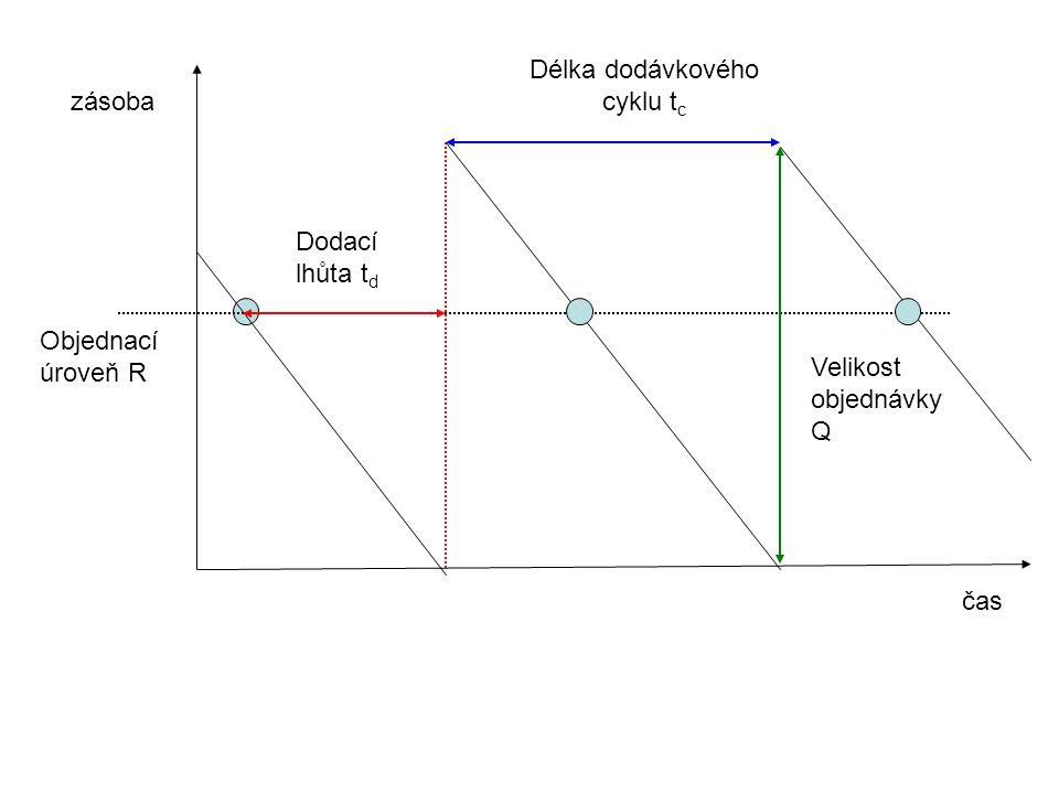 Délka dodávkového cyklu tc