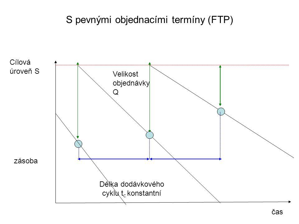 S pevnými objednacími termíny (FTP)