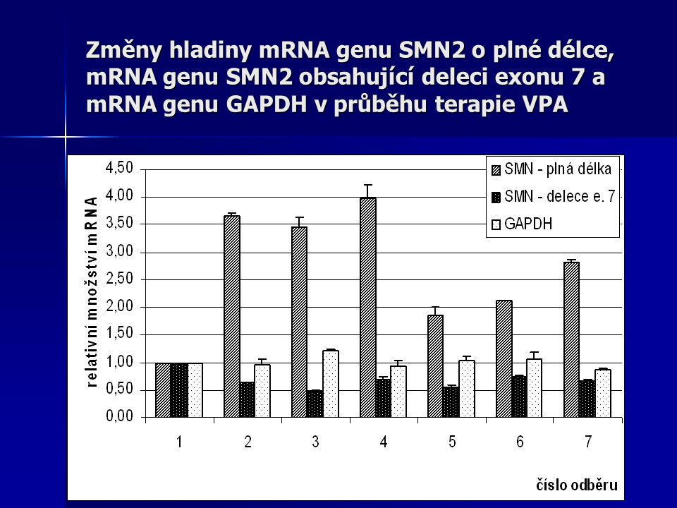 Změny hladiny mRNA genu SMN2 o plné délce, mRNA genu SMN2 obsahující deleci exonu 7 a mRNA genu GAPDH v průběhu terapie VPA