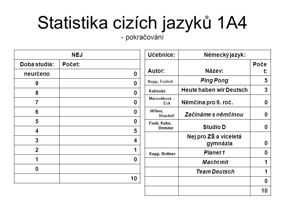 Statistika cizích jazyků 1A4 - pokračování