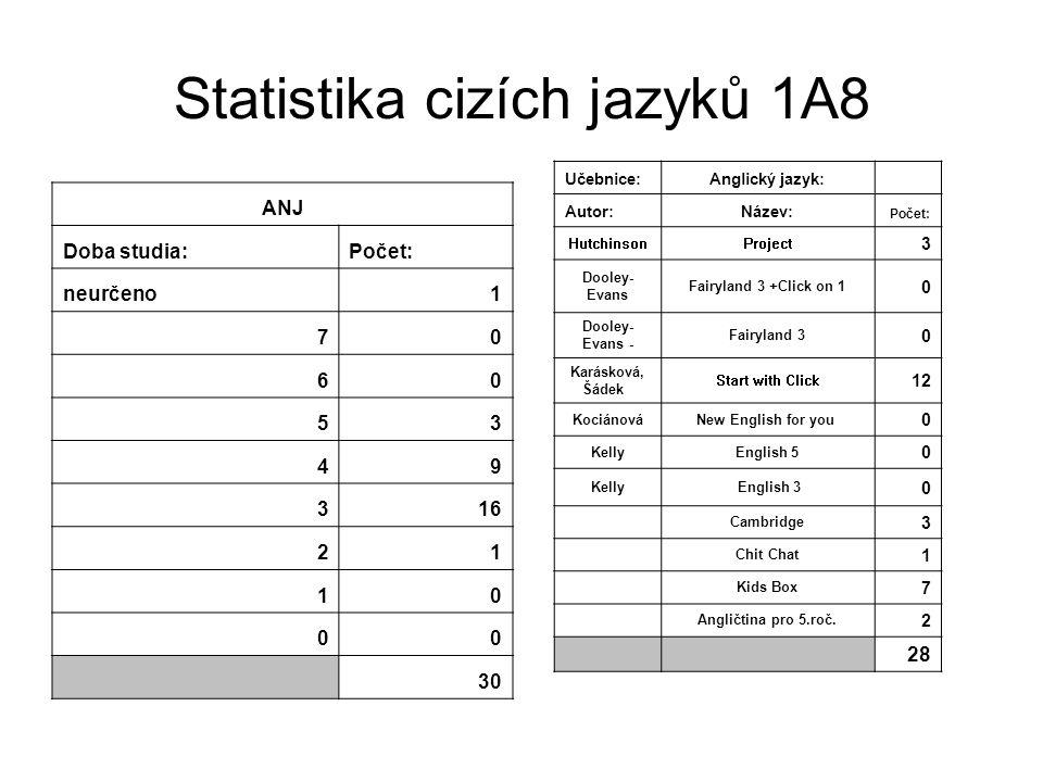 Statistika cizích jazyků 1A8