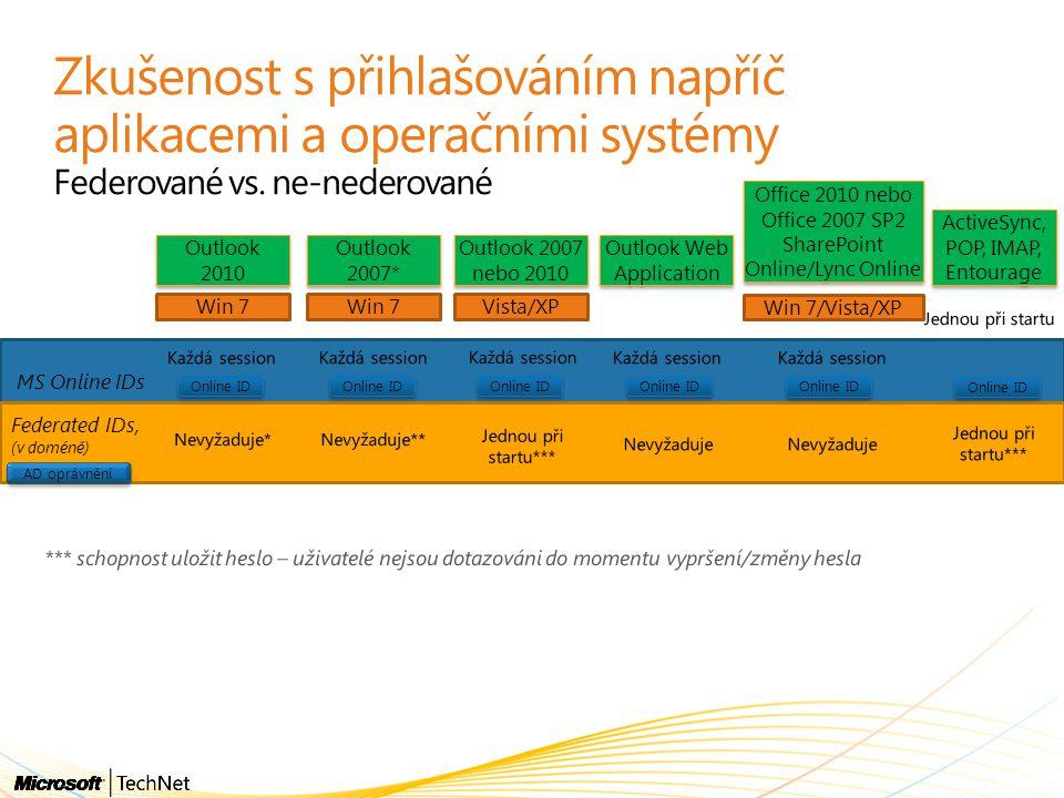 Zkušenost s přihlašováním napříč aplikacemi a operačními systémy Federované vs. ne-nederované