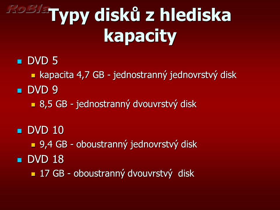 Typy disků z hlediska kapacity