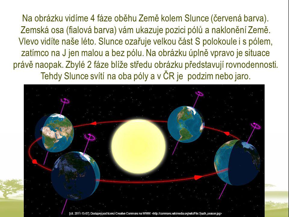 Na obrázku vidíme 4 fáze oběhu Země kolem Slunce (červená barva)