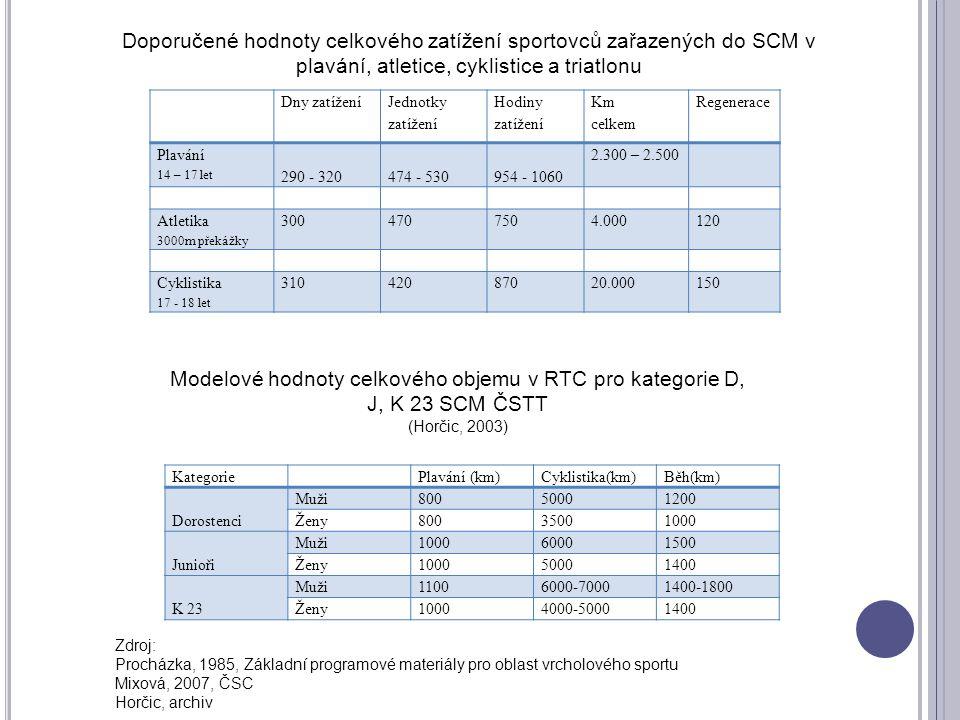 Doporučené hodnoty celkového zatížení sportovců zařazených do SCM v plavání, atletice, cyklistice a triatlonu