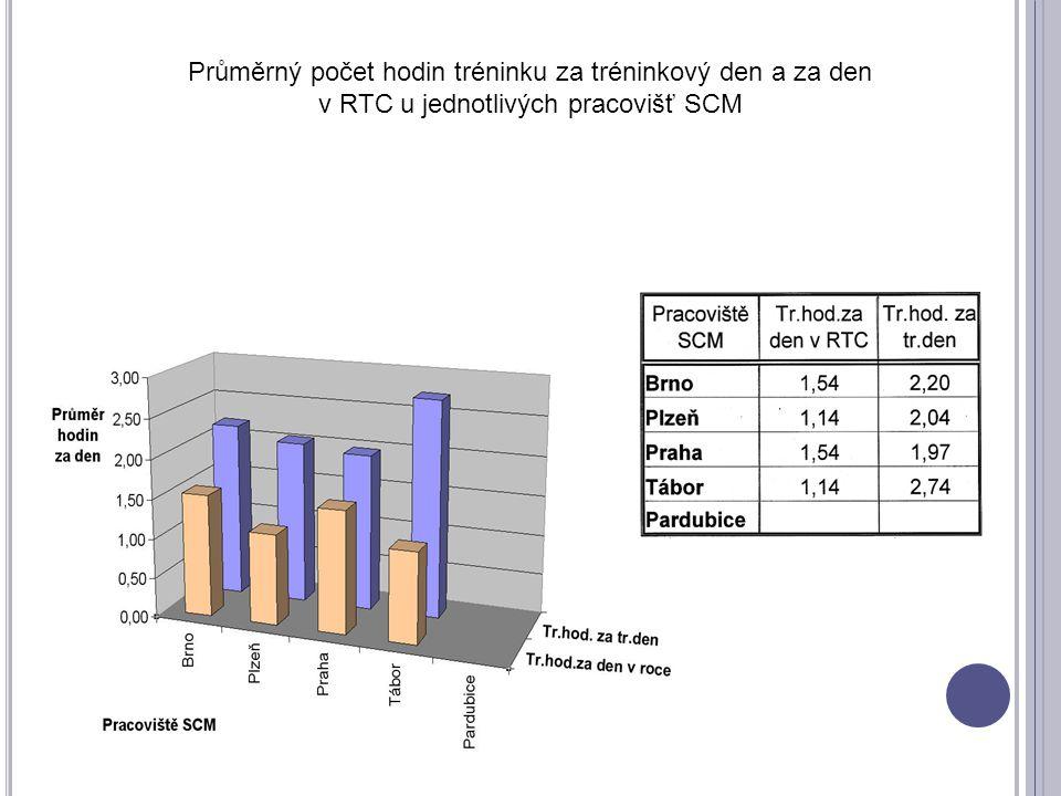 Průměrný počet hodin tréninku za tréninkový den a za den v RTC u jednotlivých pracovišť SCM