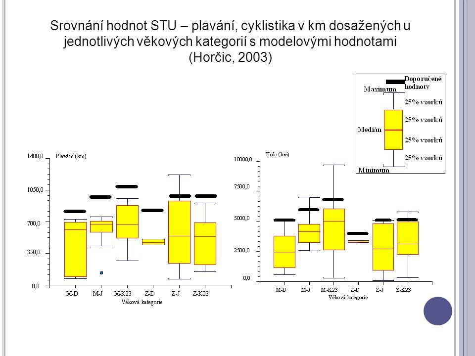 Srovnání hodnot STU – plavání, cyklistika v km dosažených u jednotlivých věkových kategorií s modelovými hodnotami (Horčic, 2003)