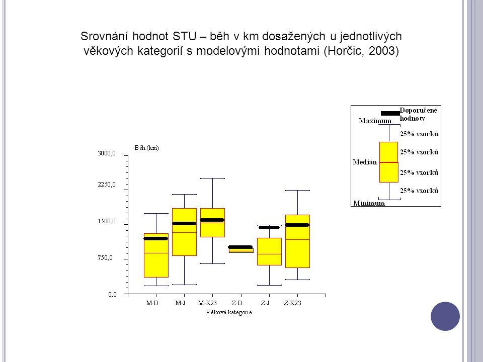 Srovnání hodnot STU – běh v km dosažených u jednotlivých věkových kategorií s modelovými hodnotami (Horčic, 2003)