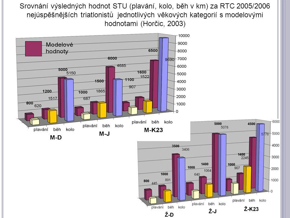 Srovnání výsledných hodnot STU (plavání, kolo, běh v km) za RTC 2005/2006 nejúspěšnějších triatlonistů jednotlivých věkových kategorií s modelovými hodnotami (Horčic, 2003)